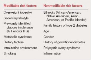risk factor diabetes